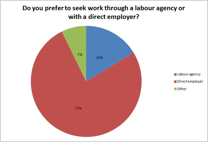 agency-work-and-direct-employment